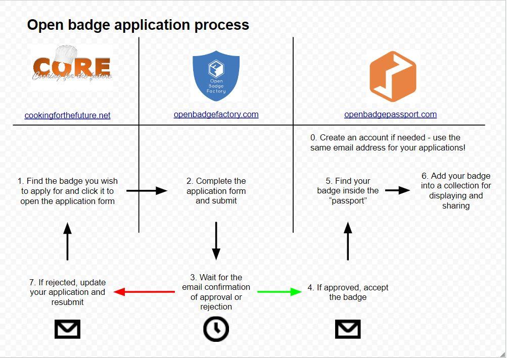 CORE Open Badge application proess